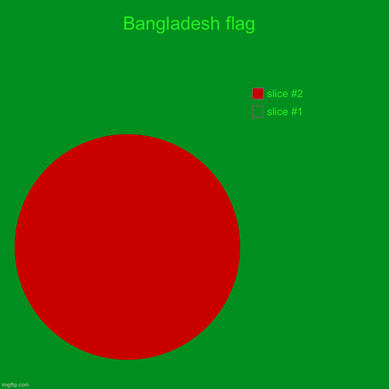 Bangladesh flag  | | image tagged in charts,pie charts | made w/ Imgflip chart maker