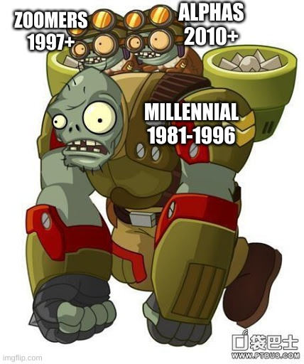 Millennial is a lot bigger than zoomer and alpha generation |  ALPHAS 2010+; ZOOMERS 1997+; MILLENNIAL 1981-1996 | image tagged in pvz,gargantuar,imps,millennial | made w/ Imgflip meme maker