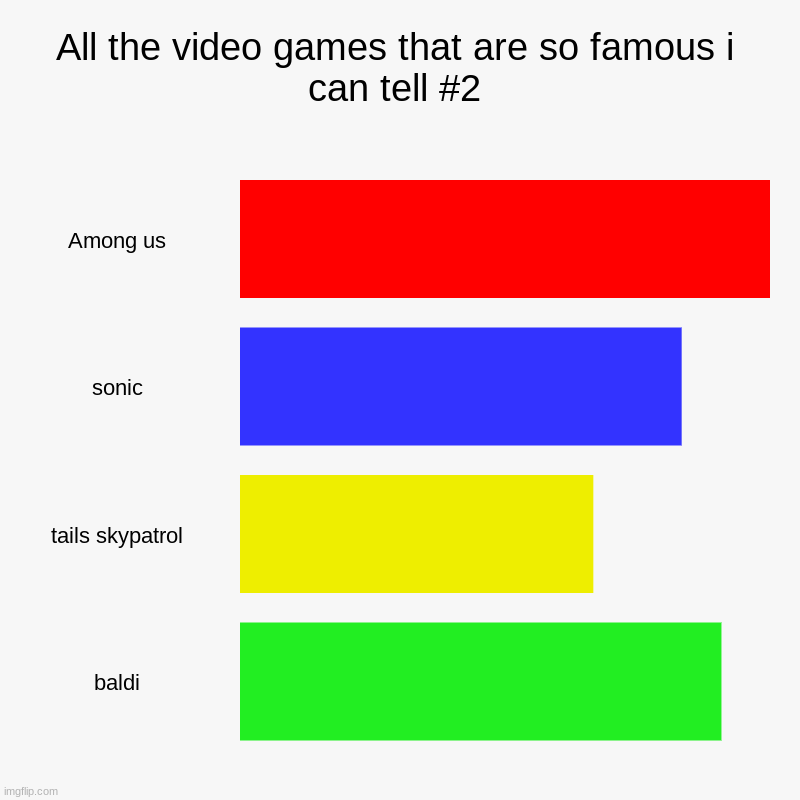 All the video games that are so famous i can tell #2 | Among us, sonic, tails skypatrol, baldi | image tagged in charts,bar charts | made w/ Imgflip chart maker
