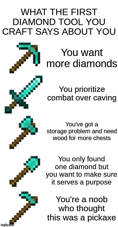 Which one are you? |  WHAT THE FIRST DIAMOND TOOL YOU CRAFT SAYS ABOUT YOU; You want more diamonds; You prioritize combat over caving; You've got a storage problem and need wood for more chests; You only found one diamond but you want to make sure it serves a purpose; You're a noob who thought this was a pickaxe | image tagged in minecraft,diamond,gaming | made w/ Imgflip meme maker