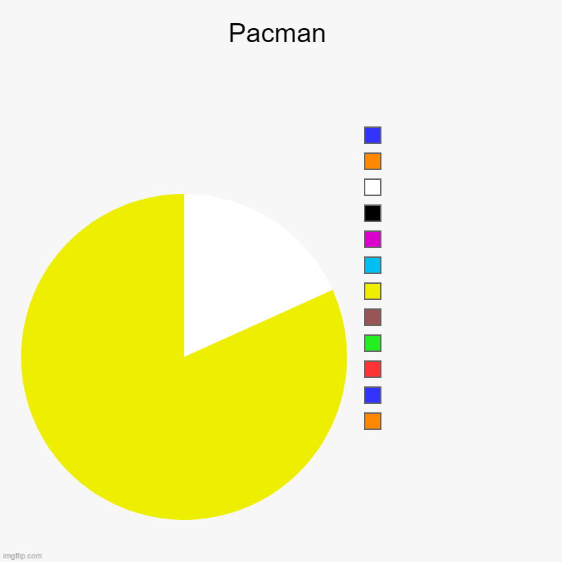 Pacman | Pacman |  ,  ,  ,  ,  ,  ,  ,  ,  ,  ,  , | image tagged in charts,pie charts | made w/ Imgflip chart maker