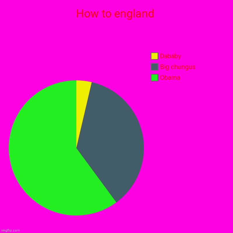 How 2 england | How to england | Obama, Big chungus, Dababy | image tagged in charts,pie charts | made w/ Imgflip chart maker