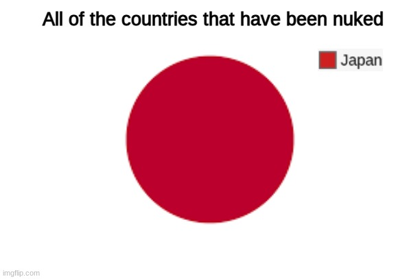 The Japan flag is just a pie chart of all the countries that have been nuked. |  All of the countries that have been nuked | image tagged in memes,i am smort,funny,imgflip,japan,nuke | made w/ Imgflip meme maker