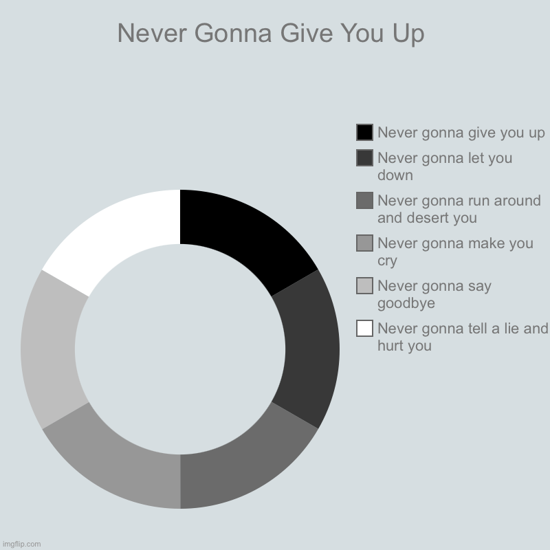 Never Gonna Give You Up | Never gonna tell a lie and hurt you, Never gonna say goodbye, Never gonna make you cry, Never gonna run around and | image tagged in charts,donut charts,never gonna give you up,rick astley,rick roll,memes | made w/ Imgflip chart maker
