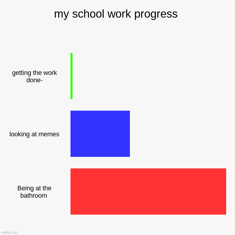 school | my school work progress | getting the work done-, looking at memes, Being at the bathroom | image tagged in charts,bar charts | made w/ Imgflip chart maker