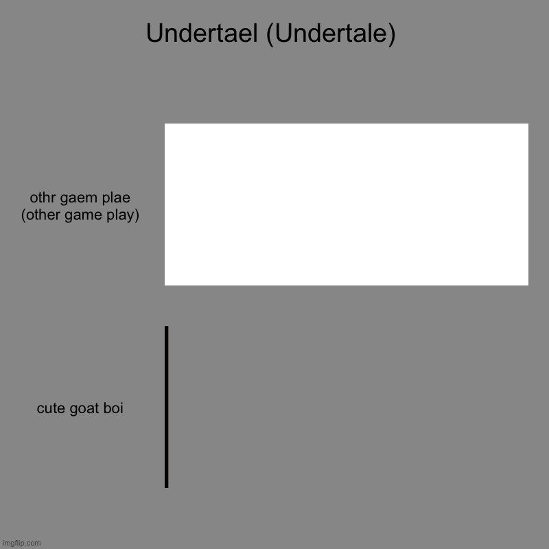 undertale as 2 bar charts | Undertael (Undertale) | othr gaem plae (other game play), cute goat boi | image tagged in charts,bar charts | made w/ Imgflip chart maker