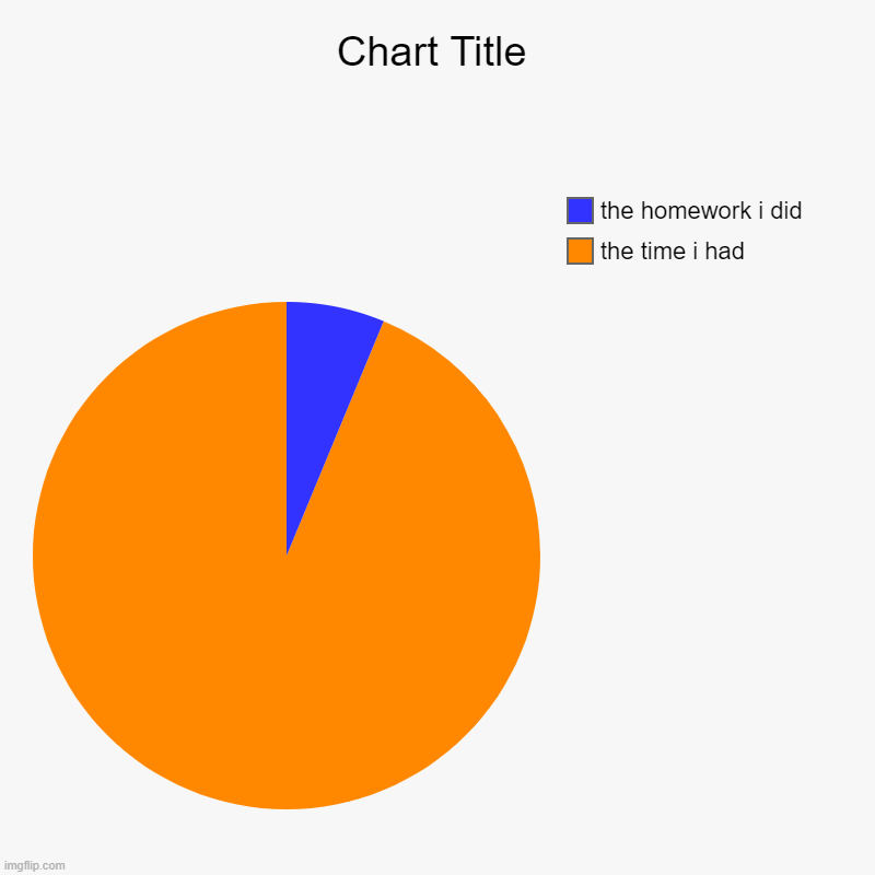 the time i had, the homework i did | image tagged in charts,pie charts | made w/ Imgflip chart maker