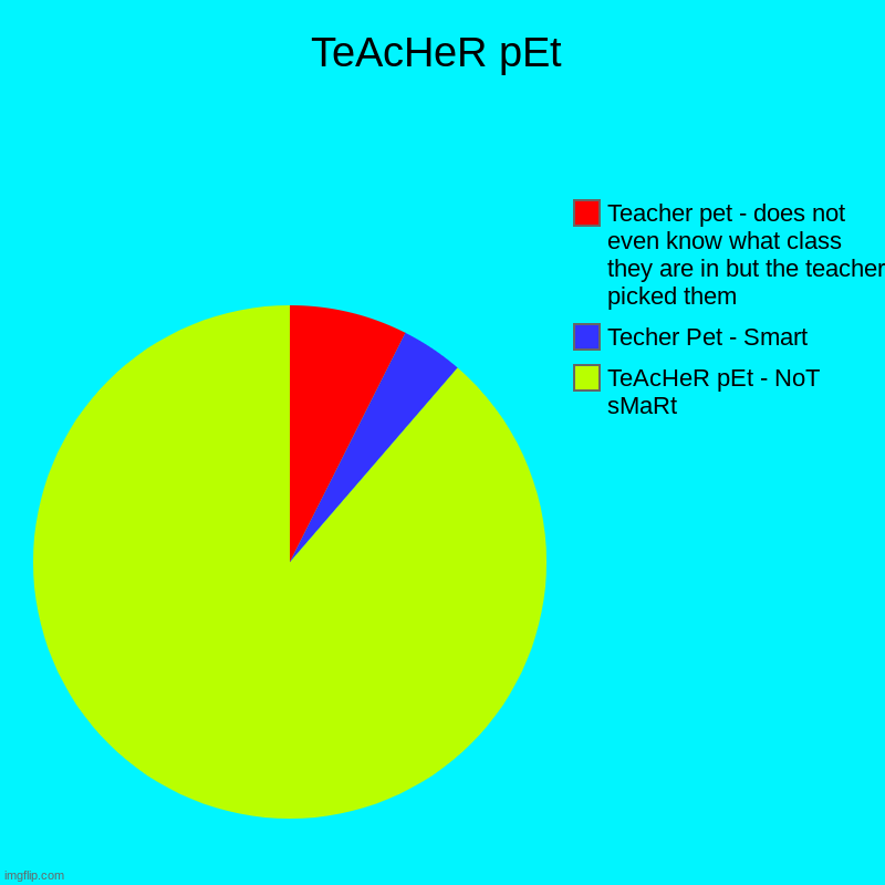 TeAcHeR pEt | TeAcHeR pEt | TeAcHeR pEt - NoT sMaRt, Techer Pet - Smart, Teacher pet - does not even know what class they are in but the teacher picked th | image tagged in charts,pie charts,teacher | made w/ Imgflip chart maker