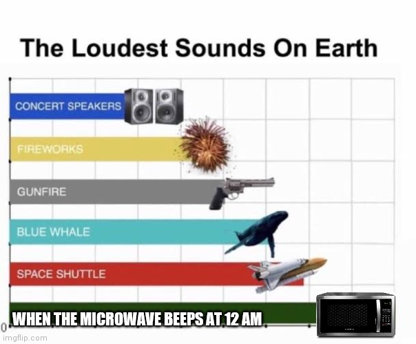 Loud | WHEN THE MICROWAVE BEEPS AT 12 AM | image tagged in the loudest sounds on earth | made w/ Imgflip meme maker