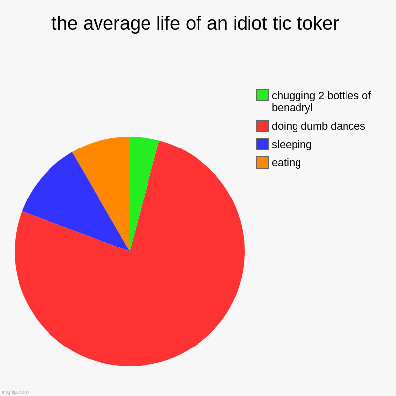 ngl this is kinda true | the average life of an idiot tic toker | eating, sleeping, doing dumb dances, chugging 2 bottles of benadryl | image tagged in charts,pie charts | made w/ Imgflip chart maker