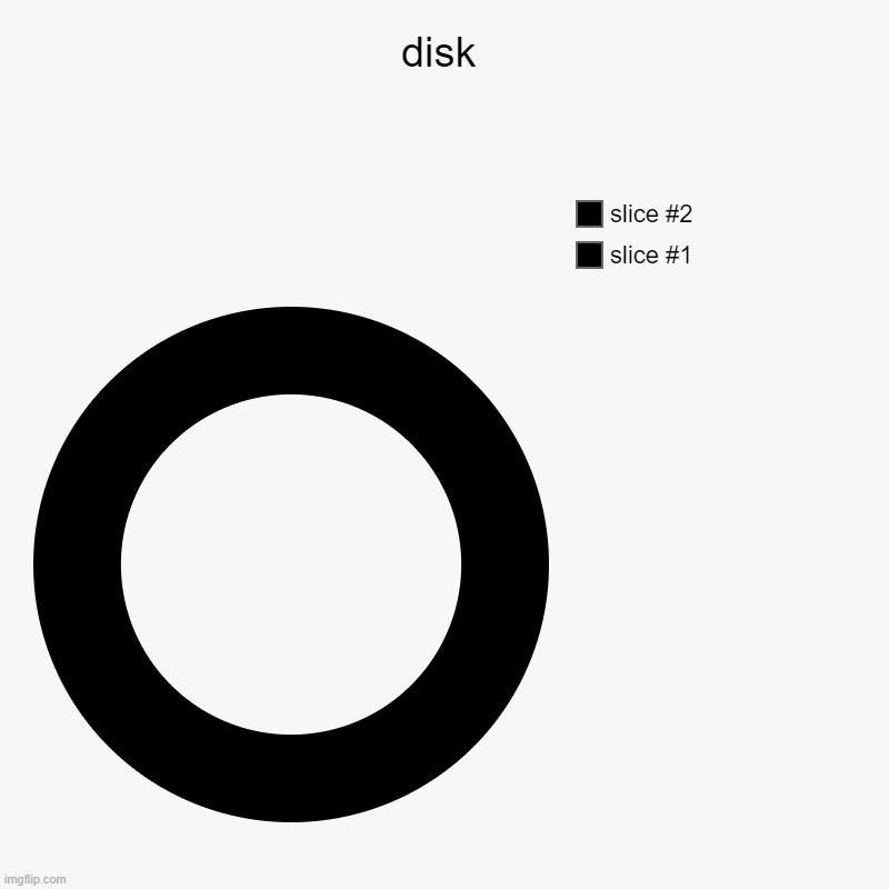 also may i be a mod? (Mod note: Good meme) | disk | | image tagged in charts,donut charts | made w/ Imgflip chart maker