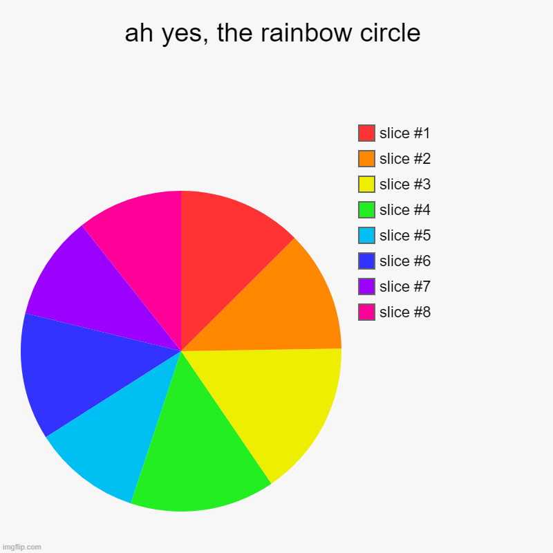ah yes, the rainbow circle | slice #8, slice #7, slice #6, slice #5, slice #4, slice #3, slice #2, slice #1 | image tagged in charts,pie charts | made w/ Imgflip chart maker