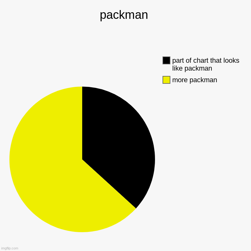 packman | more packman, part of chart that looks like packman | image tagged in charts,pie charts | made w/ Imgflip chart maker