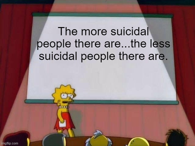 Lisa Simpson's Presentation |  The more suicidal people there are...the less suicidal people there are. | image tagged in lisa simpson's presentation | made w/ Imgflip meme maker