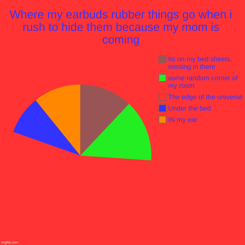 Its worse when they are stuck to the door | Where my earbuds rubber things go when i rush to hide them because my mom is coming | IN my ear, Under the bed, The edge of the universe, so | image tagged in charts,pie charts | made w/ Imgflip chart maker