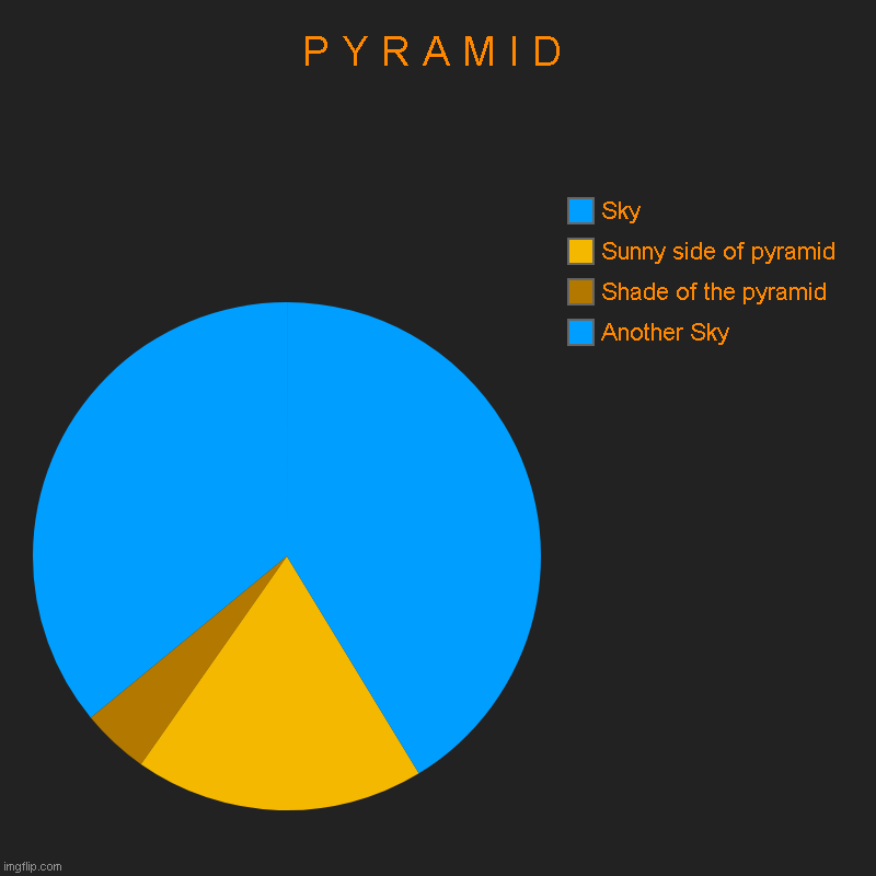 Noice pyramid | P Y R A M I D | Another Sky, Shade of the pyramid, Sunny side of pyramid, Sky | image tagged in charts,pie charts,pyramids,memes,bobux | made w/ Imgflip chart maker