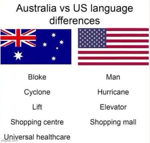 oops forgot about that word | image tagged in australia,usa,politics | made w/ Imgflip meme maker