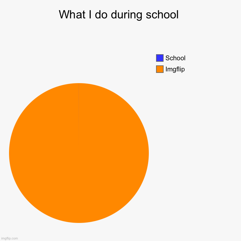 What I do during school | Imgflip , School | image tagged in charts,pie charts | made w/ Imgflip chart maker