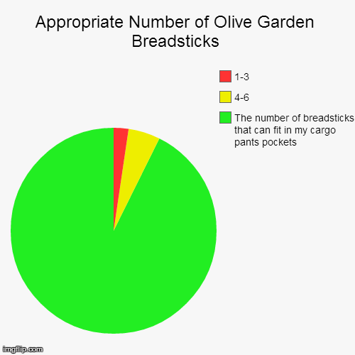 Olive Garden Breadsticks: Neverending. As in, Eternal. | Appropriate Number of Olive Garden Breadsticks | The number of breadsticks that can fit in my cargo pants pockets, 4-6, 1-3 | image tagged in funny,pie charts,olive garden,breadsticks | made w/ Imgflip chart maker