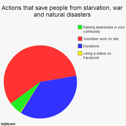 I think I made the yellow slice too big | Actions that save people from starvation, war and natural disasters | Liking a status on Facebook, Donations, Volunteer work on site, Raisin | image tagged in funny,pie charts,facebook,statuses,volunteering | made w/ Imgflip chart maker