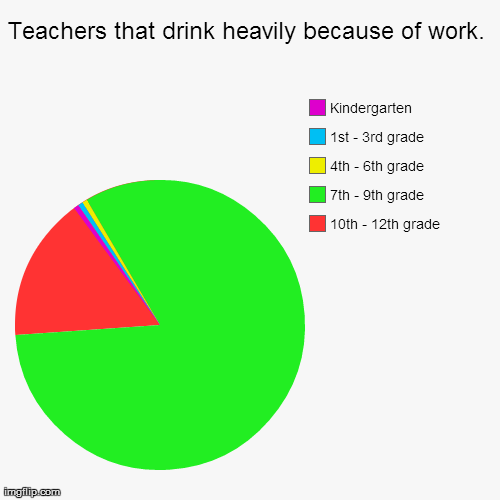 Teachers that drink heavily because of work. | 10th - 12th grade, 7th - 9th grade, 4th - 6th grade, 1st - 3rd grade, Kindergarten | image tagged in funny,pie charts | made w/ Imgflip chart maker