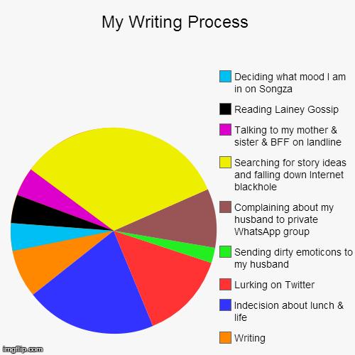 Essay writer funny process