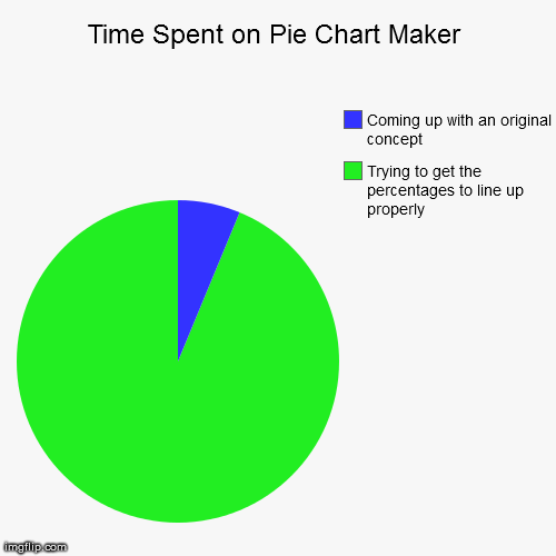 Every time I make a pie chart.. | Time Spent on Pie Chart Maker | Trying to get the percentages to line up properly, Coming up with an original concept | image tagged in funny,pie charts,true story,truth,hilarious,aint nobody got time for that | made w/ Imgflip chart maker