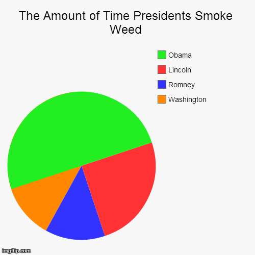 The Amount Of Time Presidents Smoke Weed