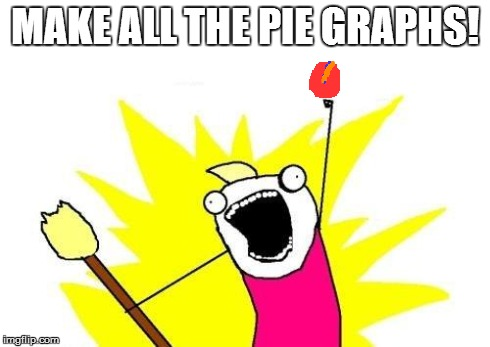 MAKE ALL THE PIE GRAPHS! | image tagged in memes,x all the y | made w/ Imgflip meme maker