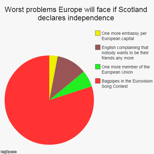Another reason to not watch the show | Worst problems Europe will face if Scotland declares independence | Bagpipes in the Eurovision Song Contest, One more member of the European | image tagged in funny,pie charts,scotland,independence,bagpipes | made w/ Imgflip chart maker
