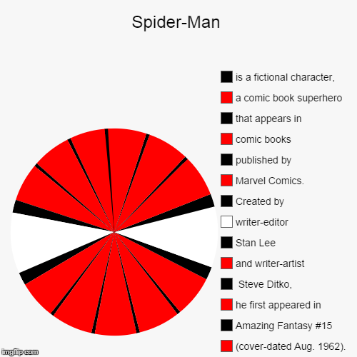 Image Tagged In Funnypie Charts Imgflip