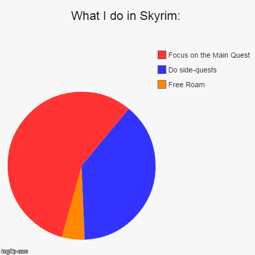 This is a pie chat on how I spend my time while in Skyrim - Imgflip