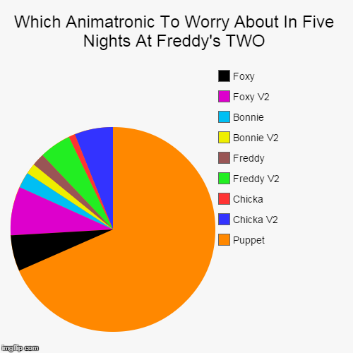 How to spend your time worrying in fnaf 2 which animatronic to