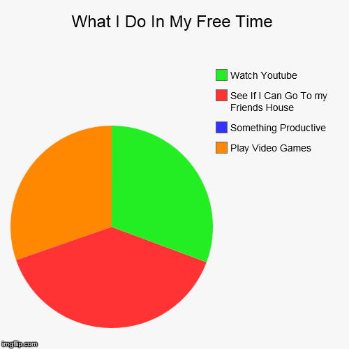 What I Do In My Free Time | Play Video Games, Something Productive, See