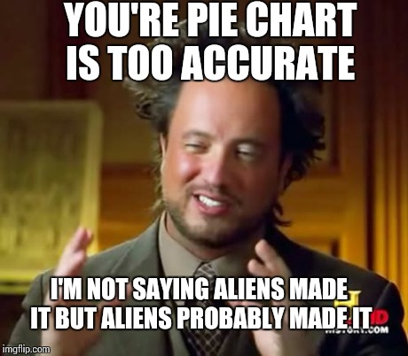 Ancient Aliens Meme | YOU'RE PIE CHART IS TOO ACCURATE I'M NOT SAYING ALIENS MADE IT BUT ALIENS PROBABLY MADE IT | image tagged in memes,ancient aliens | made w/ Imgflip meme maker