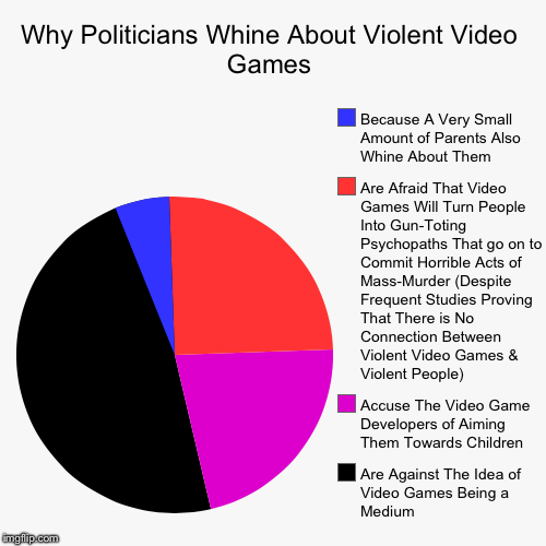 the different views against video game violence Instead of blaming the tragedies that occur on violent video games, the news   effects of violent video game exposure, both positive and negative, on various   in this essay we will analyze arguments and research of people against and for.