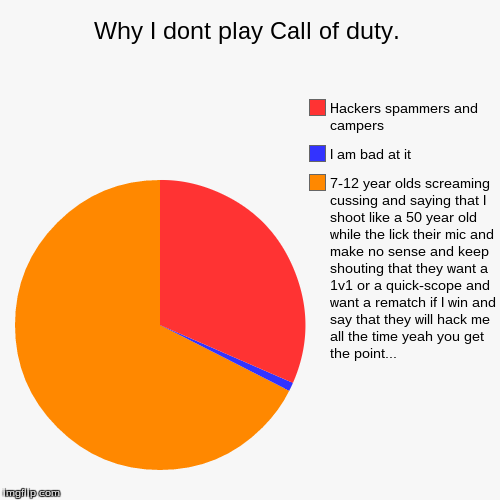 Why I dont play call of duty. | Why I dont play Call of duty. | 7-12 year olds screaming cussing and saying that I shoot like a 50 year old while the lick their mic and mak | image tagged in funny,pie charts,call of duty,i,hate,squeakers | made w/ Imgflip chart maker