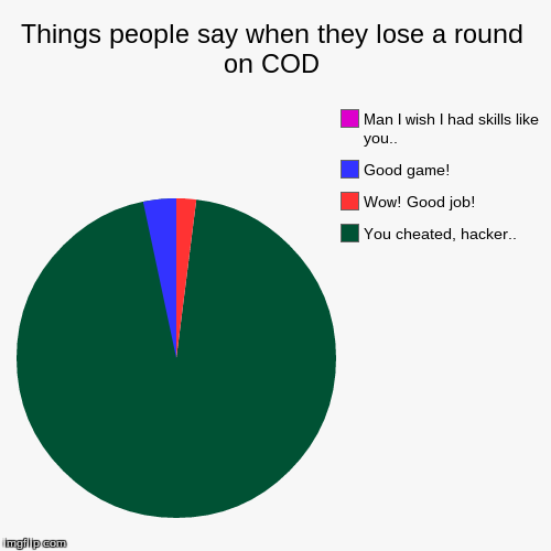 It happens to much | Things people say when they lose a round on COD | You cheated, hacker.., Wow! Good job!, Good game!, Man I wish I had skills like you.. | image tagged in funny,pie charts,cod | made w/ Imgflip chart maker