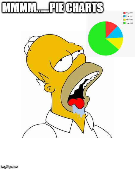 Homer Simpson Drooling | MMMM......PIE CHARTS | image tagged in homer simpson drooling,funny,hungry,food,love | made w/ Imgflip meme maker
