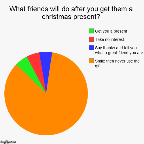 Friendship at christmas time | What friends will do after you get them a christmas present? | Smile then never use the gift, Say thanks and tell you what a great friend yo | image tagged in funny,pie charts,christmas | made w/ Imgflip pie chart maker