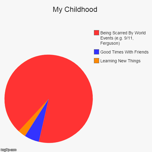 My Childhood... | My Childhood | Learning New Things, Good Times With Friends, Being Scarred By World Events (e.g. 9/11, Ferguson) | image tagged in funny,pie charts,childhood,screwed up,ferguson,9/11 | made w/ Imgflip chart maker