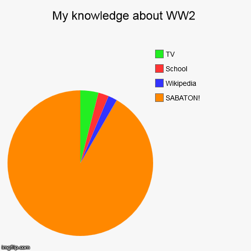 My Knowledge About Ww2 Imgflip