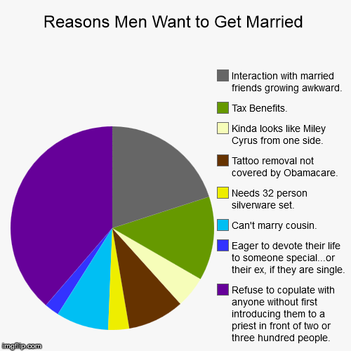 why men want to marry