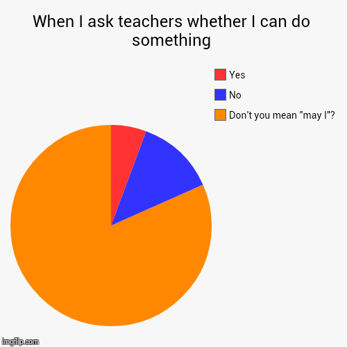 "I hate this so much... | When I ask teachers whether I can do something | Don't you mean ""may I""?, No, Yes 