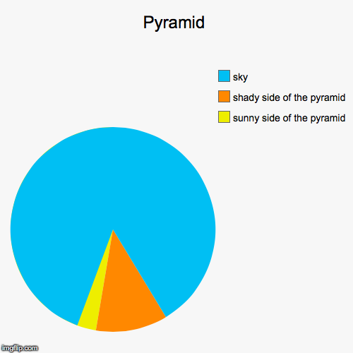 Pyramid | sunny side of the pyramid, shady side of the pyramid, sky | image tagged in funny,pie charts | made w/ Imgflip pie chart maker