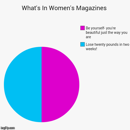 What's In Women's Magazines | Lose twenty pounds in two weeks!, Be yourself- you're beautiful just the way you are | image tagged in funny,pie charts | made w/ Imgflip pie chart maker