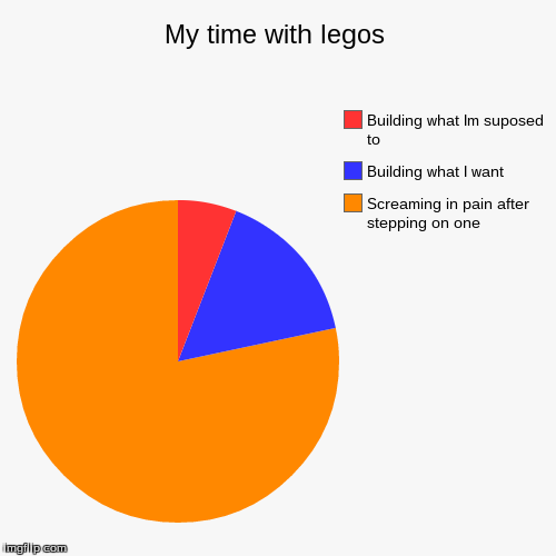 My time with legos | Screaming in pain after stepping on one, Building what I want, Building what Im suposed to | image tagged in funny,pie charts | made w/ Imgflip pie chart maker