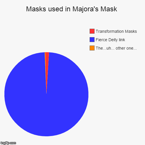 how to make a transformation mask