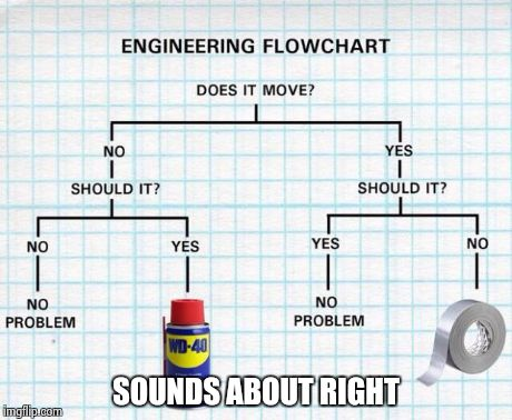 engineering flowchart | SOUNDS ABOUT RIGHT | image tagged in engineering flowchart | made w/ Imgflip meme maker