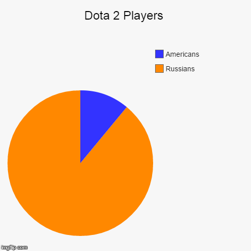 Dota 2 Players. | Dota 2 Players | Russians, Americans | image tagged in funny,pie charts,dota 2,russians,valve,dota | made w/ Imgflip chart maker